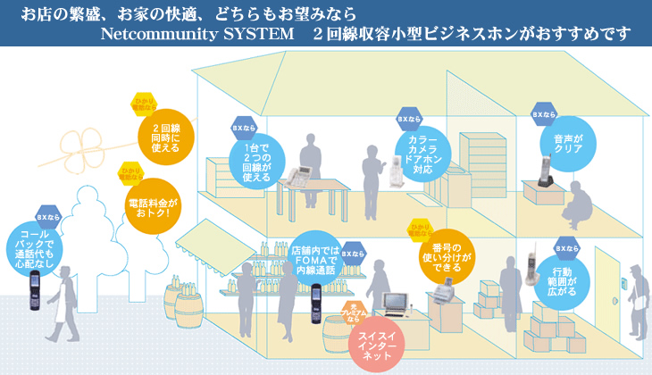 Netcommunity SYSTEM BXのイメージ図